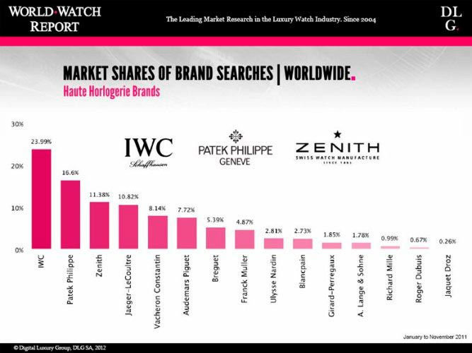 Watch and brands WorldWatchReport-2012 rating by popularity of online queries