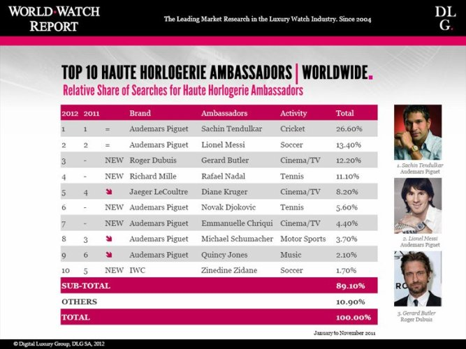 The most popular ambassadors of watch brands