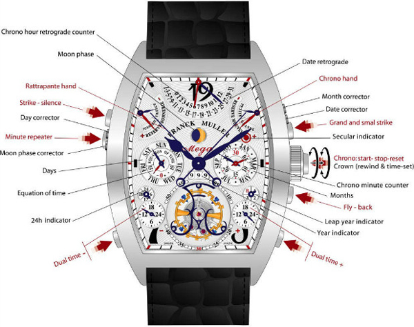 Franck Muller Aeternitas Mega 4 watch function