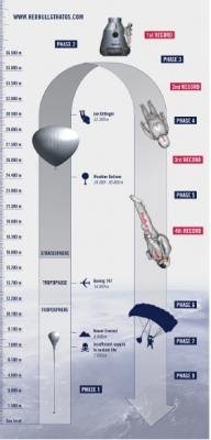 The ambassador of Zenith - Felix Baumgartner in the summer of 2012 is planning to make the jump from a height of 36,576 feet
